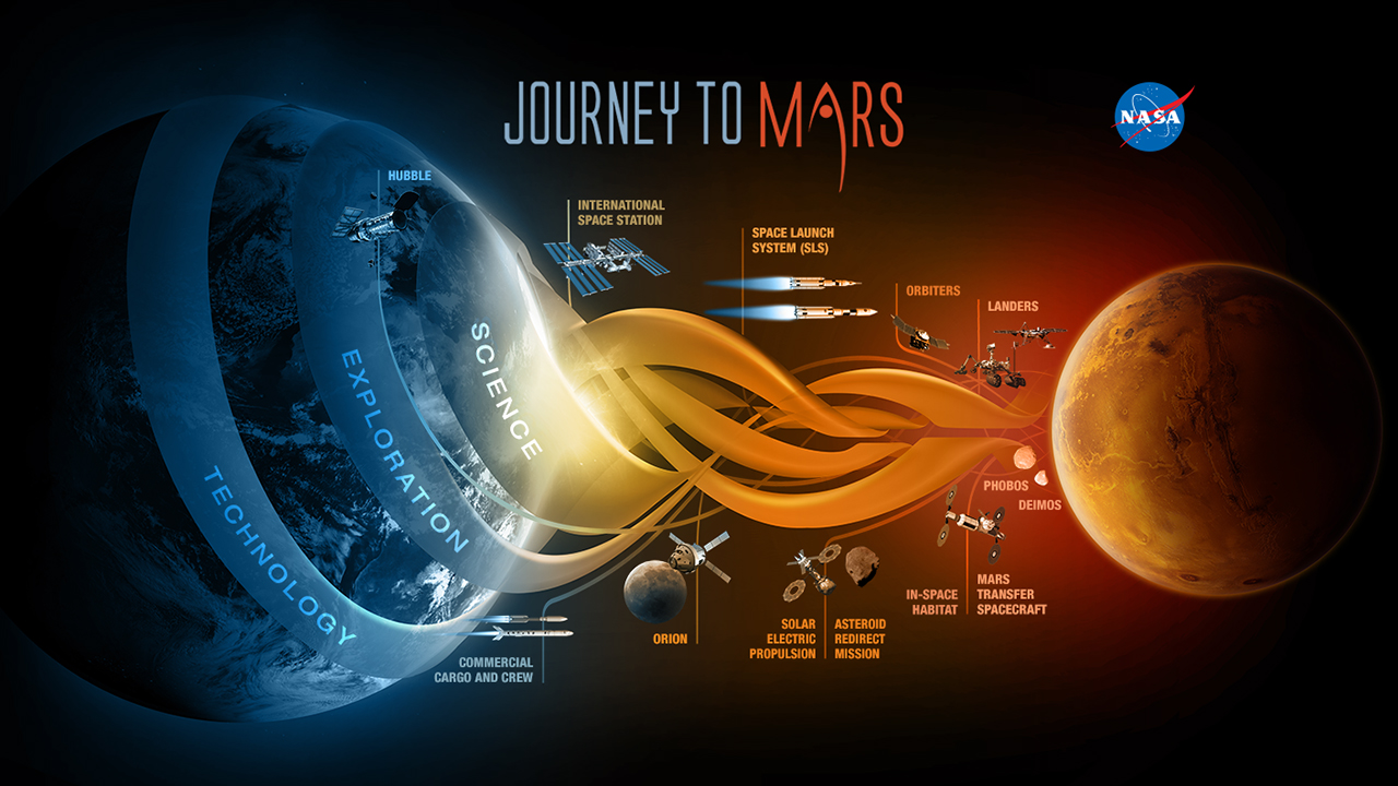 NASA Partnering With American Private Space Industry to ...